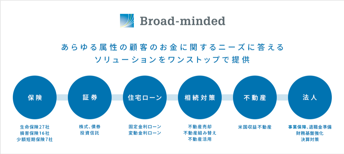 https://www.b-minded.com/assets/img/corporate/business/img-business-01.png